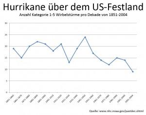 Hurrikane über dem US-Festland 1851-2004